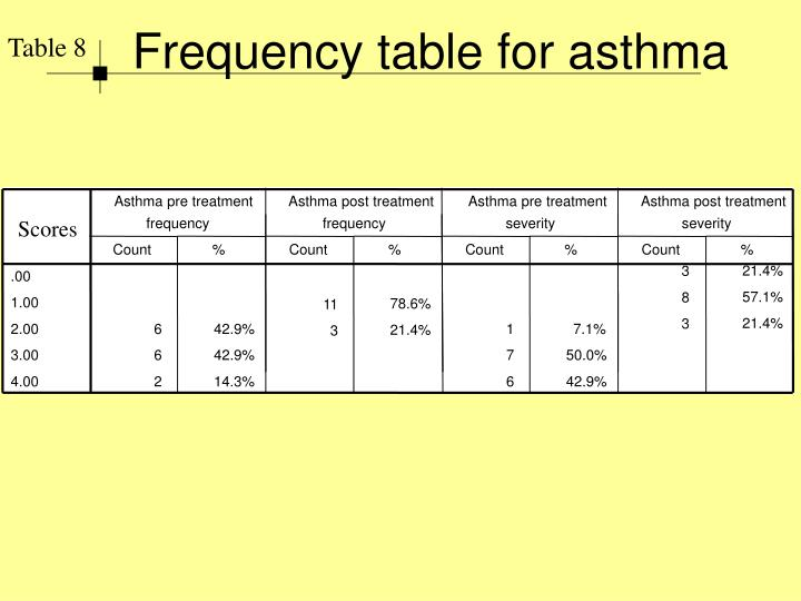 Frequency table for asthma