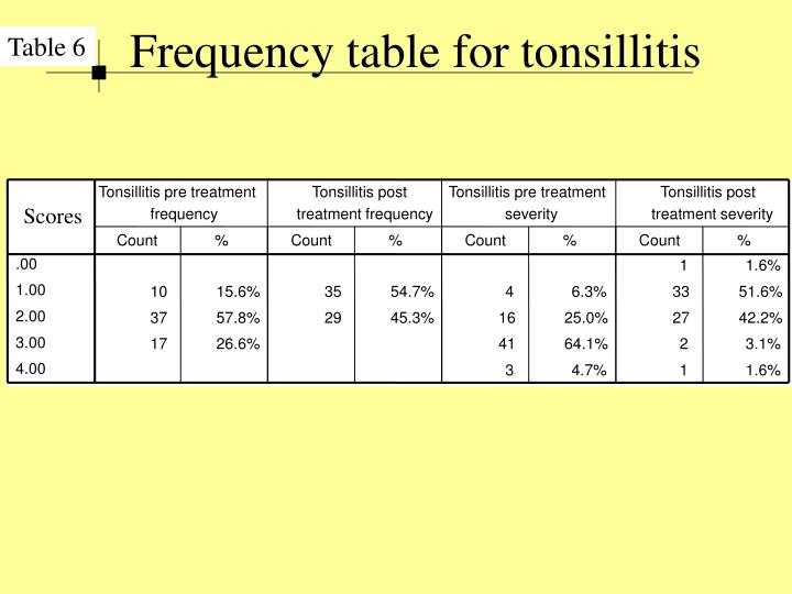 Frequency table for tonsillitis