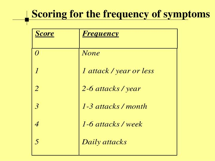 Scoring for the frequency of symptoms