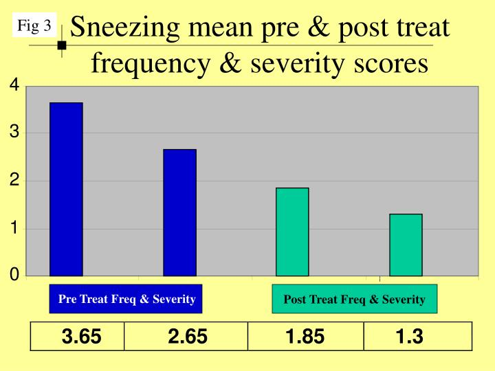 Sneezing mean pre & post treat frequency & severity scores