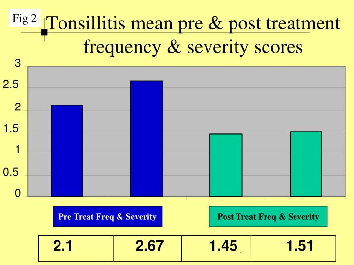 Tonsillitis mean pre & post treatment frequency & severity scores