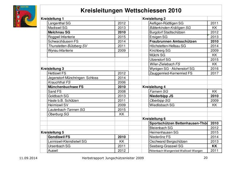 Herbstrapport Jungschützenleiter 2009