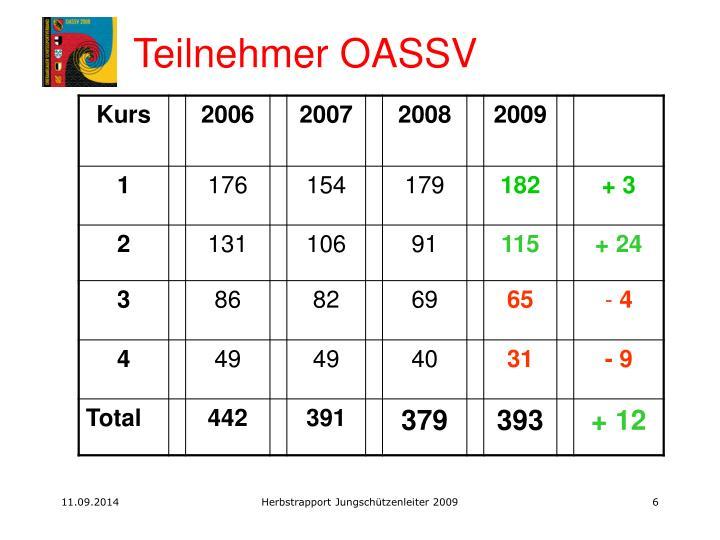 Teilnehmer OASSV