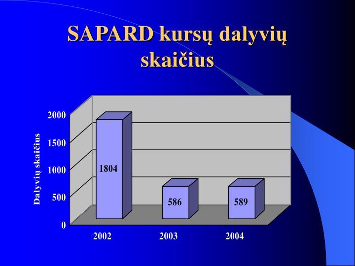 SAPARD kurs