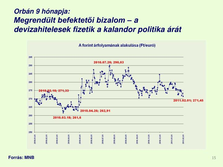 Orbán 9 hónapja:
