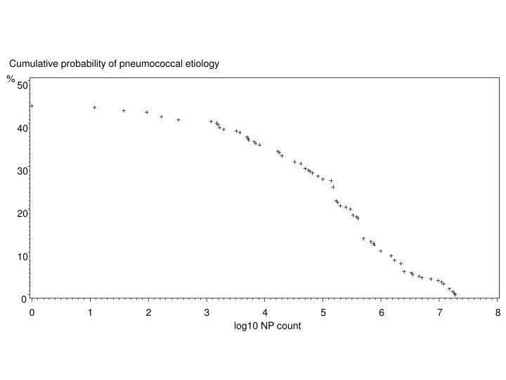 Cumulative probability of pneumococcal etiology