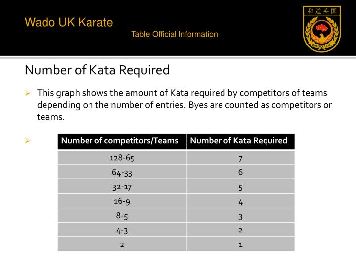 Number of Kata Required