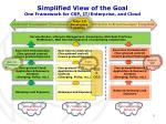 simplified view of the goal one framework for csp it enterprise and cloud
