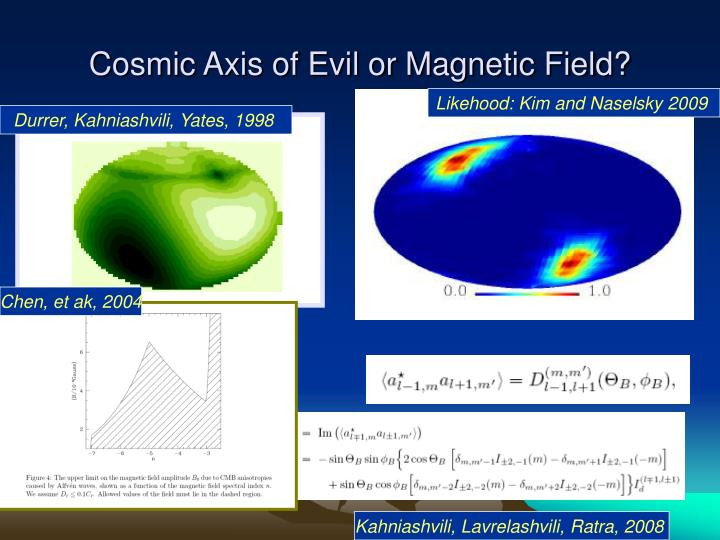 Cosmic Axis of Evil or Magnetic Field?