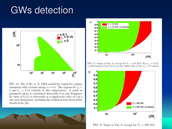 GWs detection