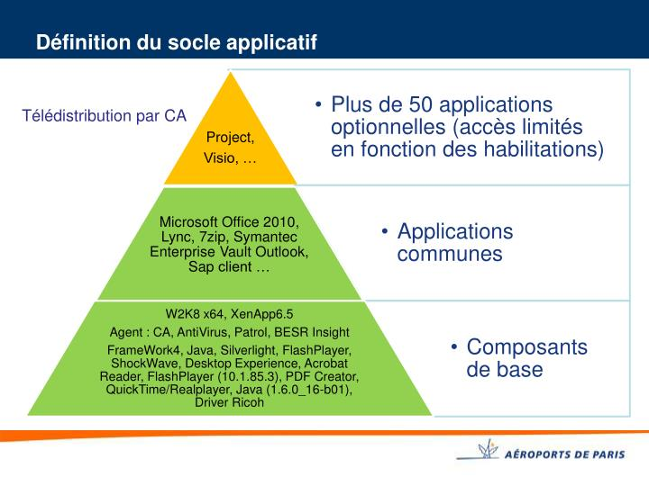 Définition du socle applicatif