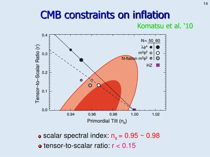 CMB constraints on inflation