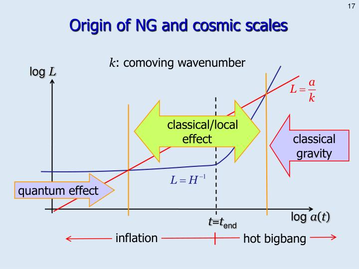 Origin of NG and cosmic scales