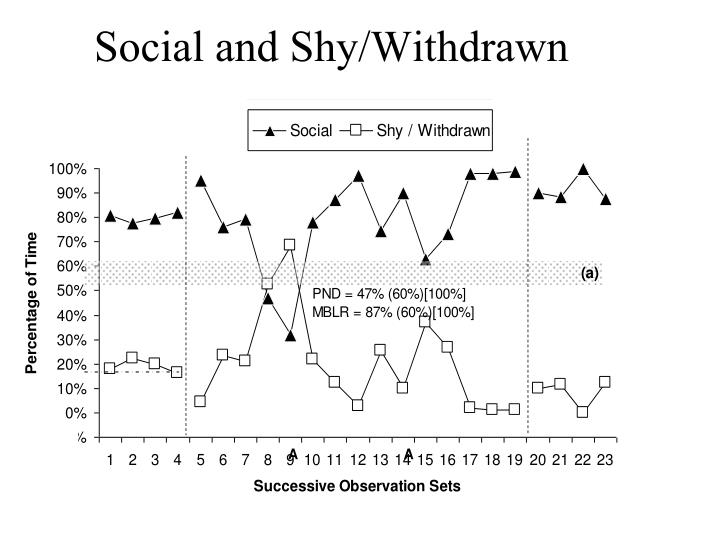 Social and Shy/Withdrawn