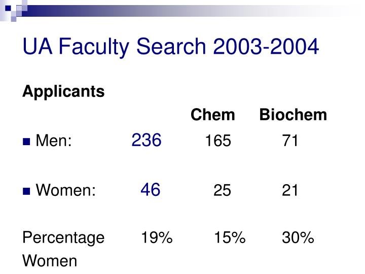 UA Faculty Search 2003-2004