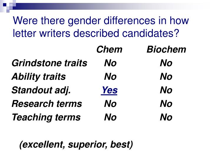 Were there gender differences in how letter writers described candidates?