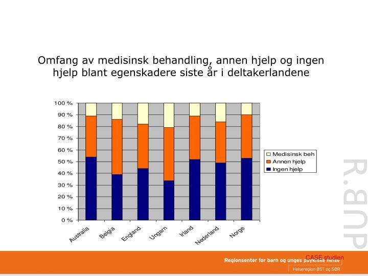 Omfang av medisinsk behandling, annen hjelp og ingen hjelp blant egenskadere siste år i deltakerlandene