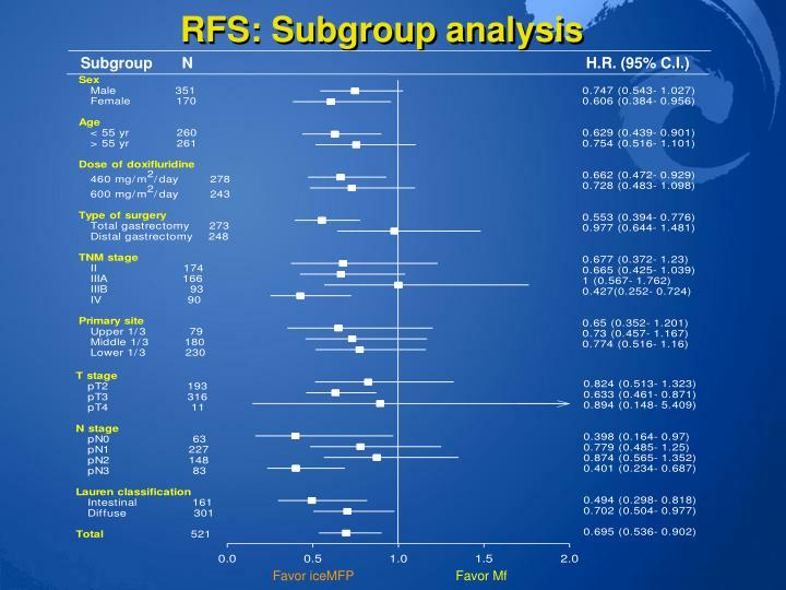 RFS: Subgroup analysis