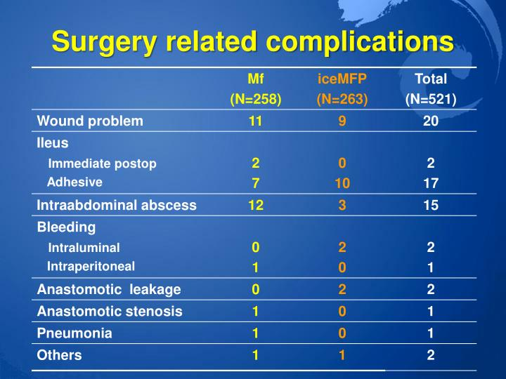Surgery related complications