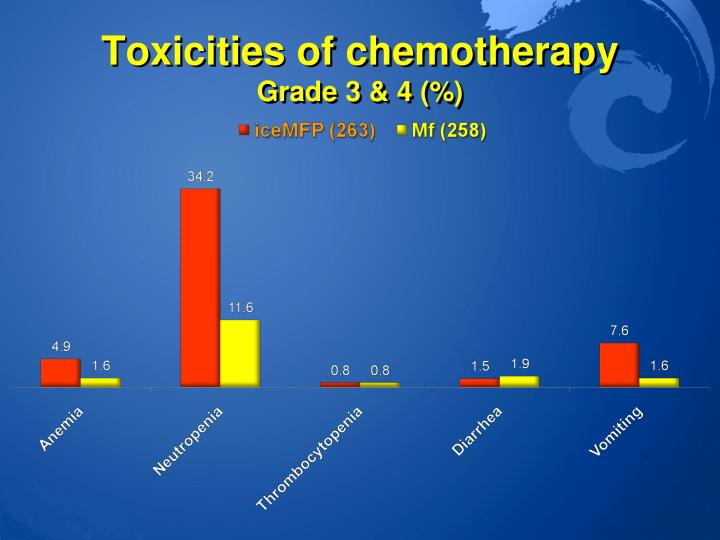 Toxicities of chemotherapy