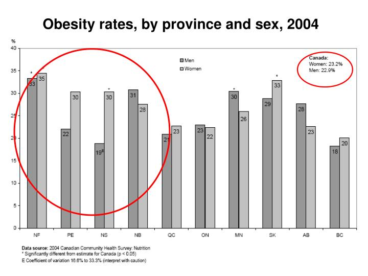 Obesity rates, by province and sex, 2004