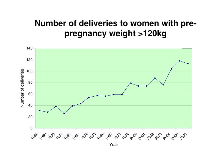 Number of deliveries to women with pre-pregnancy weight >120kg