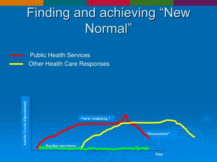 """Finding and achieving """"New Normal"""""""