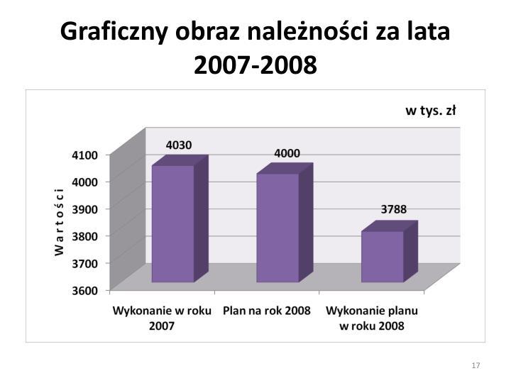 Graficzny obraz należności za lata 2007-2008