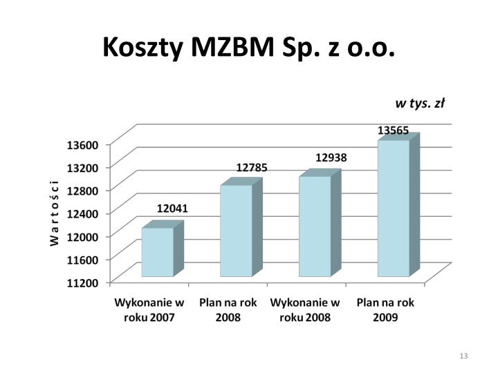 Koszty MZBM Sp. z o.o.