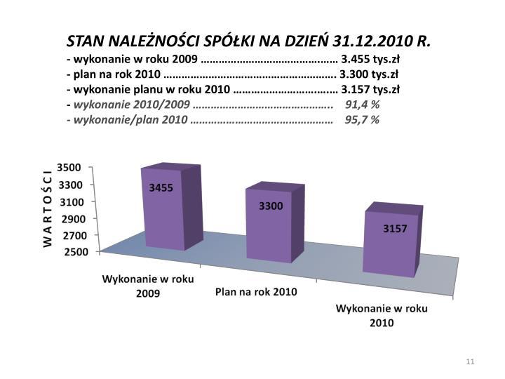 STAN NALEŻNOŚCI SPÓŁKI NA DZIEŃ 31.12.2010 R.