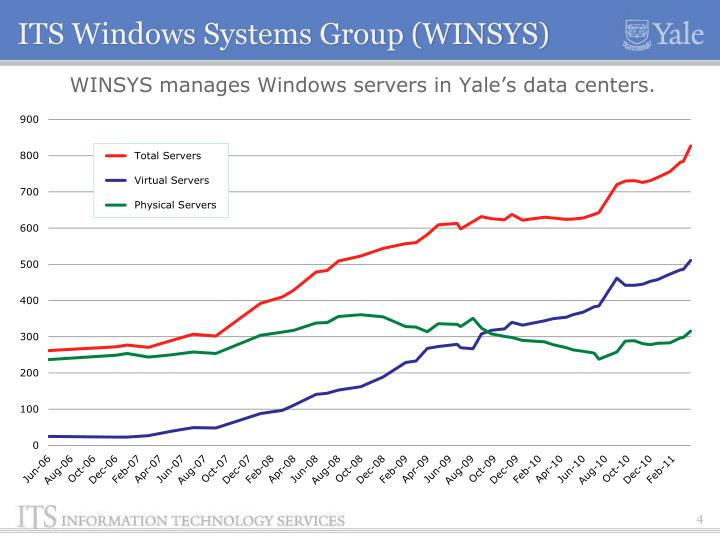 ITS Windows Systems Group (WINSYS)