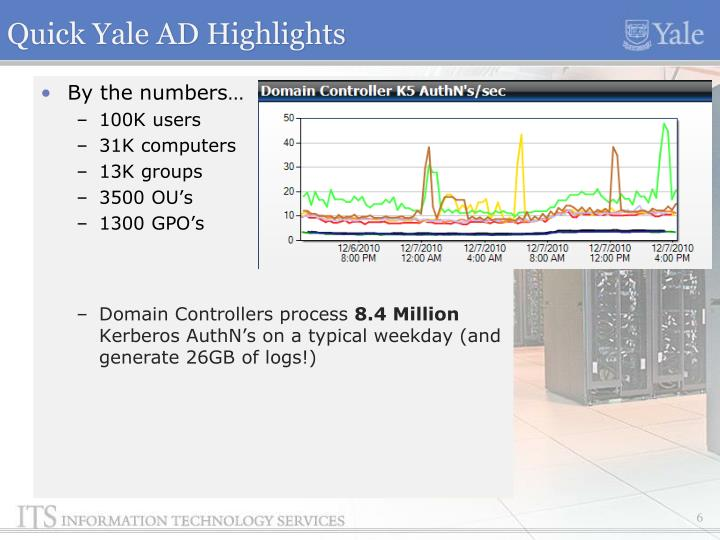 Quick Yale AD Highlights