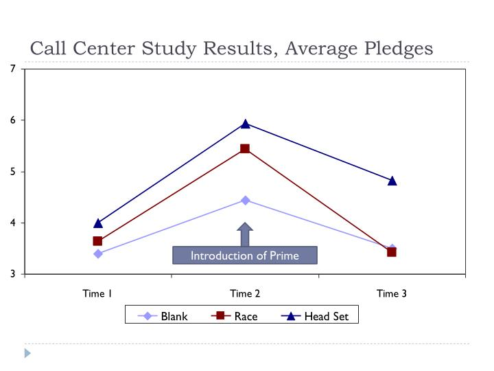 Call Center Study Results, Average Pledges