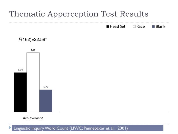 Thematic Apperception Test Results