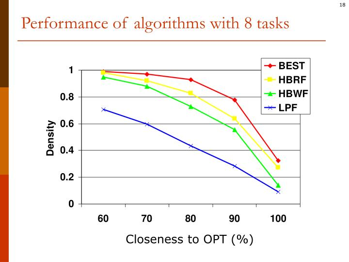 Performance of algorithms with 8 tasks