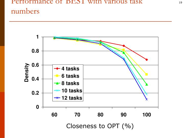 Performance of BEST with various task numbers