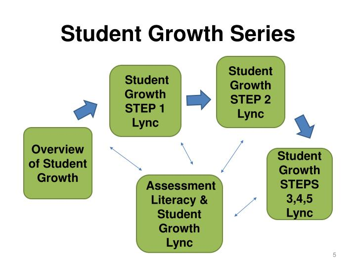 Assessment Literacy & Student Growth