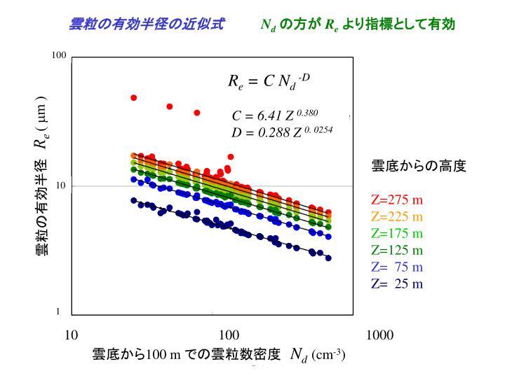 雲粒の有効半径の近似式