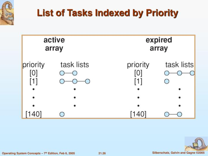 List of Tasks Indexed by Priority