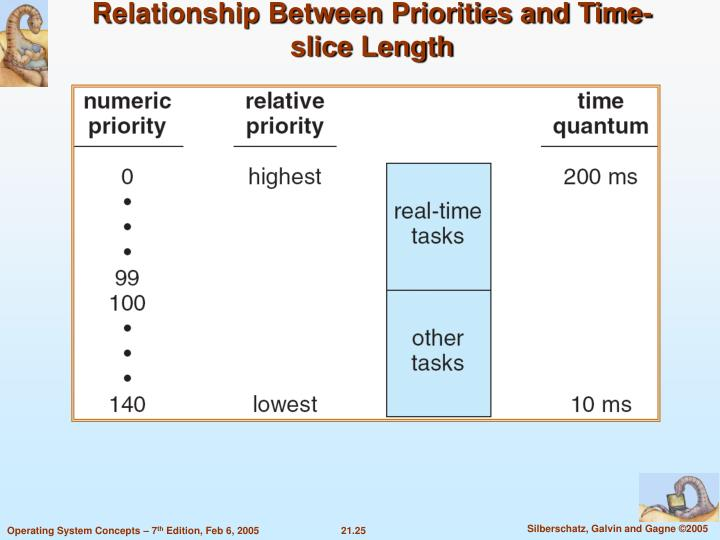 Relationship Between Priorities and Time-slice Length