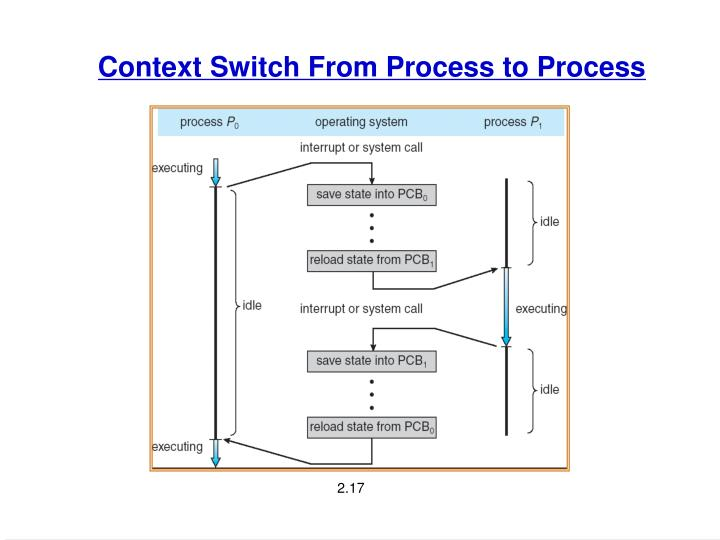 Context Switch From Process to Process