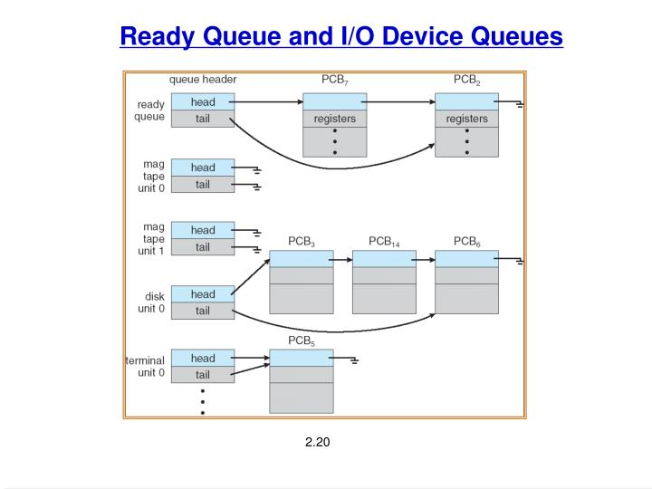 Ready Queue and I/O Device Queues