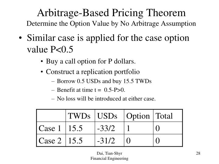 Arbitrage-Based Pricing Theorem
