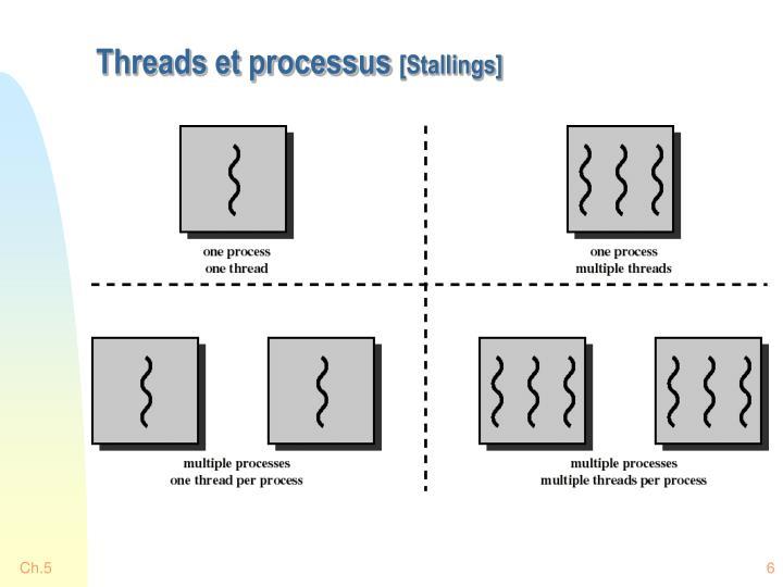 Threads et processus