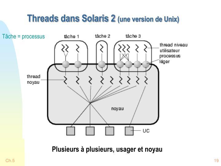 Threads dans Solaris 2