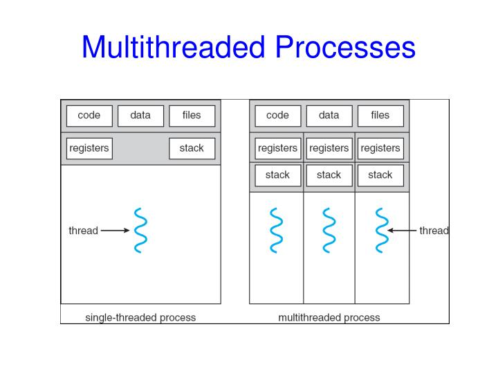 Multithreaded Processes