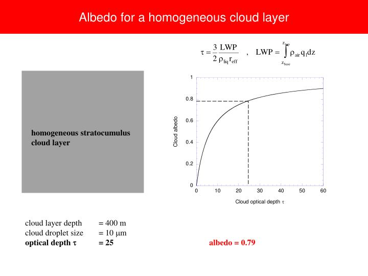 Albedo for a homogeneous cloud layer