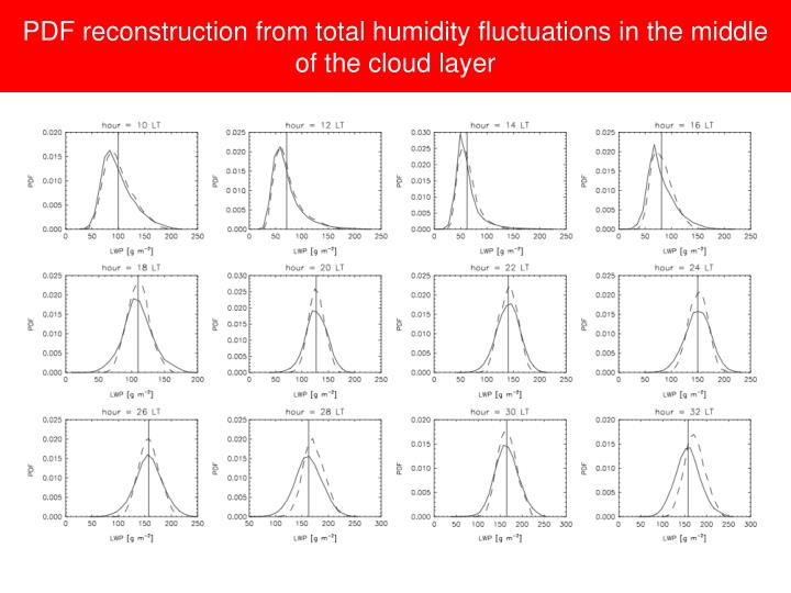 PDF reconstruction from total humidity fluctuations in the middle of the cloud layer