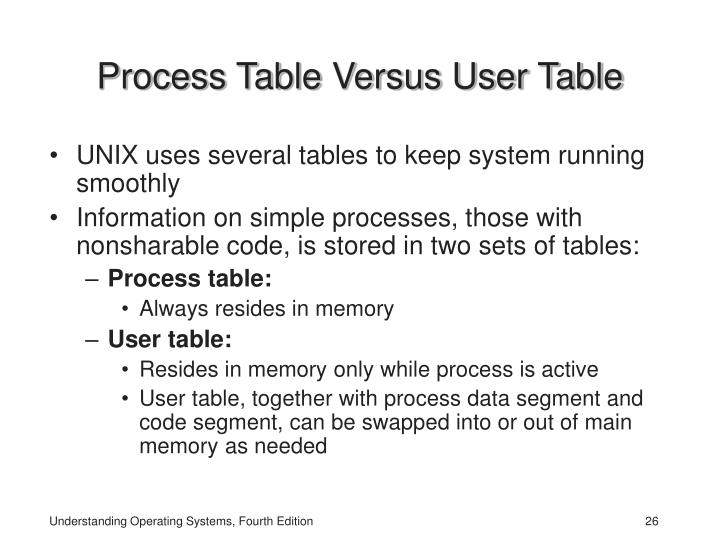 Process Table Versus User Table