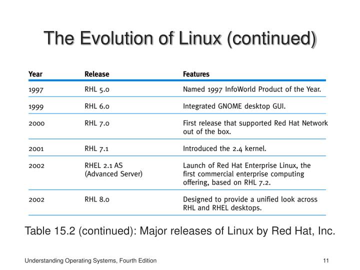 The Evolution of Linux